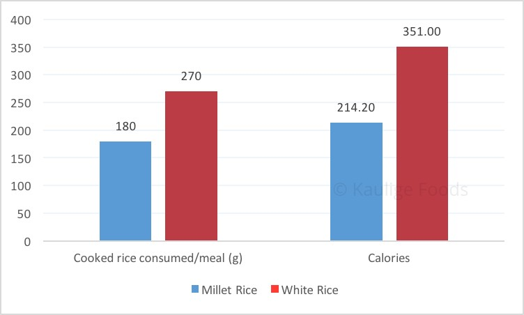 Satiety & calorie count of a meal of millets is much better than a meal of millets