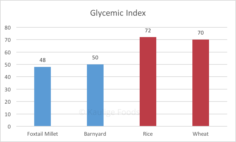 Glycemic Index of Millet rices is very low compared to rice and wheat